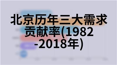 北京历年三大需求贡献率(1982-2018年)