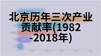 北京历年三次产业贡献率(1982-2018年)