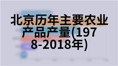 北京历年主要农业产品产量(1978-2018年)