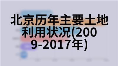 北京历年主要土地利用状况(2009-2017年)