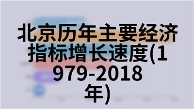 北京历年主要经济指标增长速度(1979-2018年)