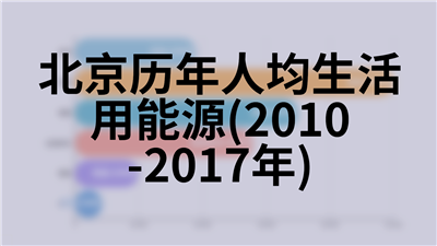 北京历年人均生活用能源(2010-2017年)