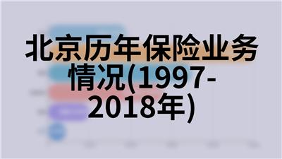北京历年保险业务情况(1997-2018年)
