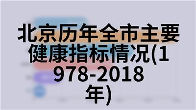 北京历年全市主要健康指标情况(1978-2018年)