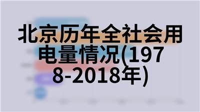 北京历年全社会用电量情况(1978-2018年)