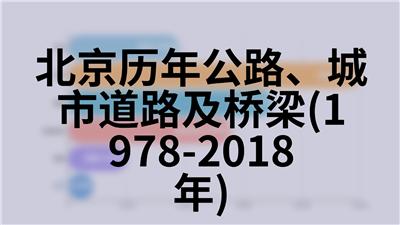 北京历年公路、城市道路及桥梁(1978-2018年)
