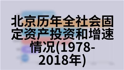 北京历年全社会固定资产投资和增速情况(1978-2018年)