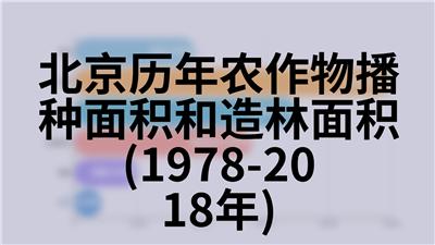 北京历年农作物播种面积和造林面积(1978-2018年)