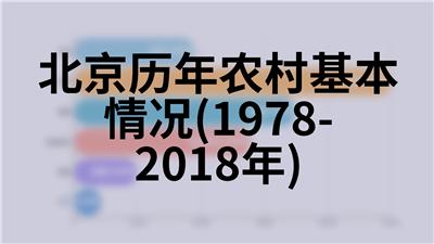 北京历年农村居民家庭生活基本情况(1978-2018年)