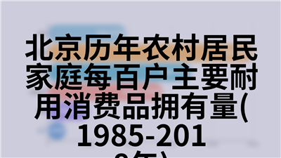北京历年农林牧渔业总产值(1978-2018年)