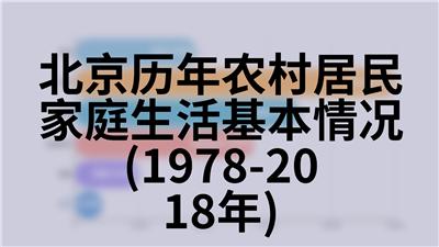 北京历年北京地区对外经济贸易(1980-2018年)