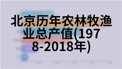 北京历年博物馆情况(1982-2018年)