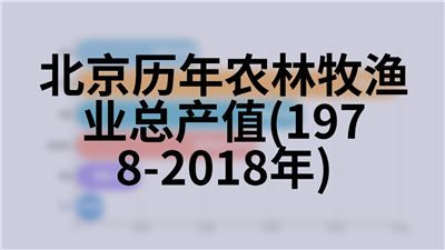 北京历年卫生事业基本情况(1978-2018年)