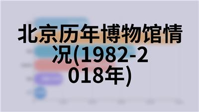 北京历年参加社会保障情况(1995-2018年)