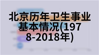 北京历年各种价格定基指数(1978-2018年)