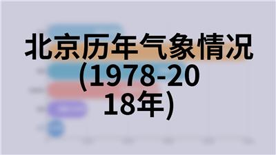 北京历年环境保护(2000-2018年)