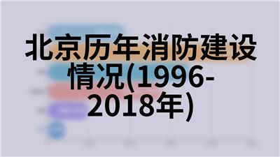 北京历年社会劳动生产率(1978-2018年)