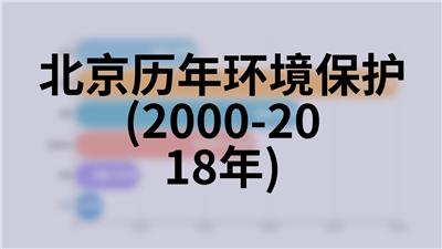 北京历年社会消费品零售总额(1978-2018年)