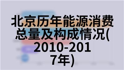 北京历年规模以上工业企业主要指标(1978-2018年)