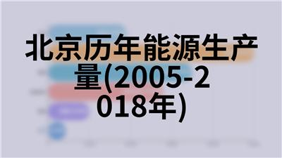 北京历年规模以上工业总产值(1984-2018年)