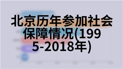 北京历年园林绿化及森林情况(1978-2018年)