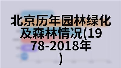 北京历年图书馆、文化馆、档案馆情况(1978-2018年)