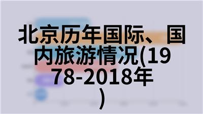 北京历年地区生产总值指数(1978年=100)(1978-2018年)