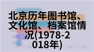 北京历年地区生产总值指数(2000年=100)(2000-2018年)