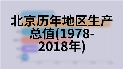 北京历年地区生产总值指数(上年=100)(1978-2018年)
