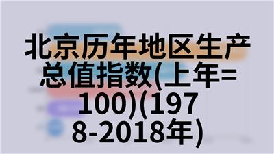 北京历年地方政府预算收入(1978-2018年)
