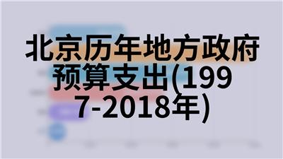 北京历年城市供水、供气及供热(1978-2018年)