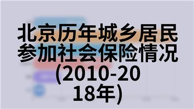北京历年城镇单位在岗职工平均工资(1978-2018年)