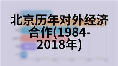 北京历年常住人口(1978-2018年)