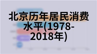 北京历年平均每一从业人员创造农、林、牧、渔业产值(1990-2018年)
