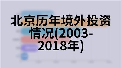北京历年居民消费水平(1978-2018年)