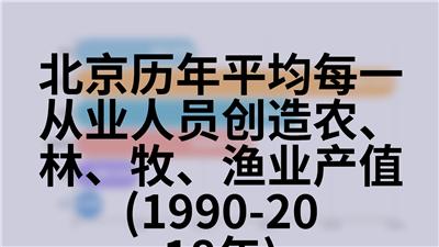 北京历年户籍人口(1978-2018年)