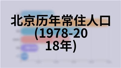 北京历年建筑业企业基本情况(1978-2018年)