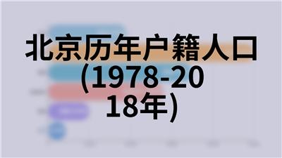北京历年房屋建筑施工及竣工面积(1978-2018年)