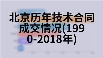 北京历年按产业分全社会固定资产投资和增长速度情况(1978-2018年)