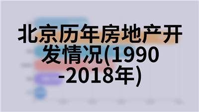 北京历年技术合同成交情况(1990-2018年)