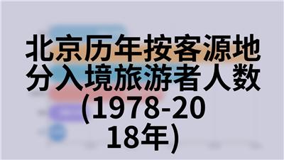北京历年收入法地区生产总值(1978-2017年)
