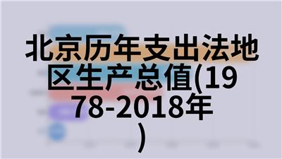 北京历年旅行社接待及经营情况(1990-2018年)