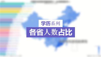 【学历系列】各省受教育程度占比(台湾暂无数据)