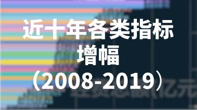近十年各类指标增幅(2008-2019)