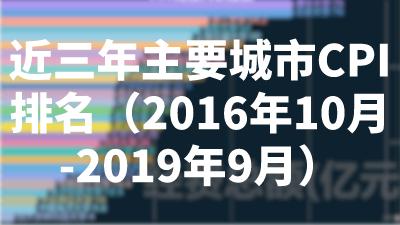 近三年主要城市CPI排名(2016年10月-2019年9月)