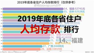 2019年底各省住户人均存款排行(仅供参考)