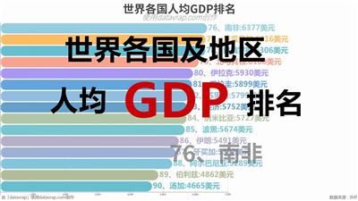 世界各国人均GDP排名
