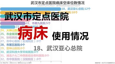 武汉市定点医院病床空床位数情况-数据可视化