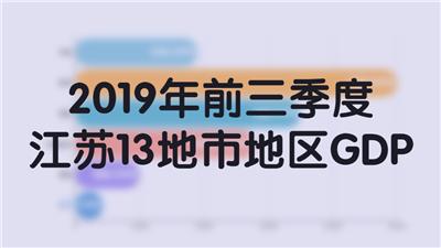 2019年前三季度江苏13地市地区GDP