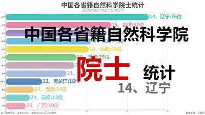 中国各省籍自然科学院士统计
